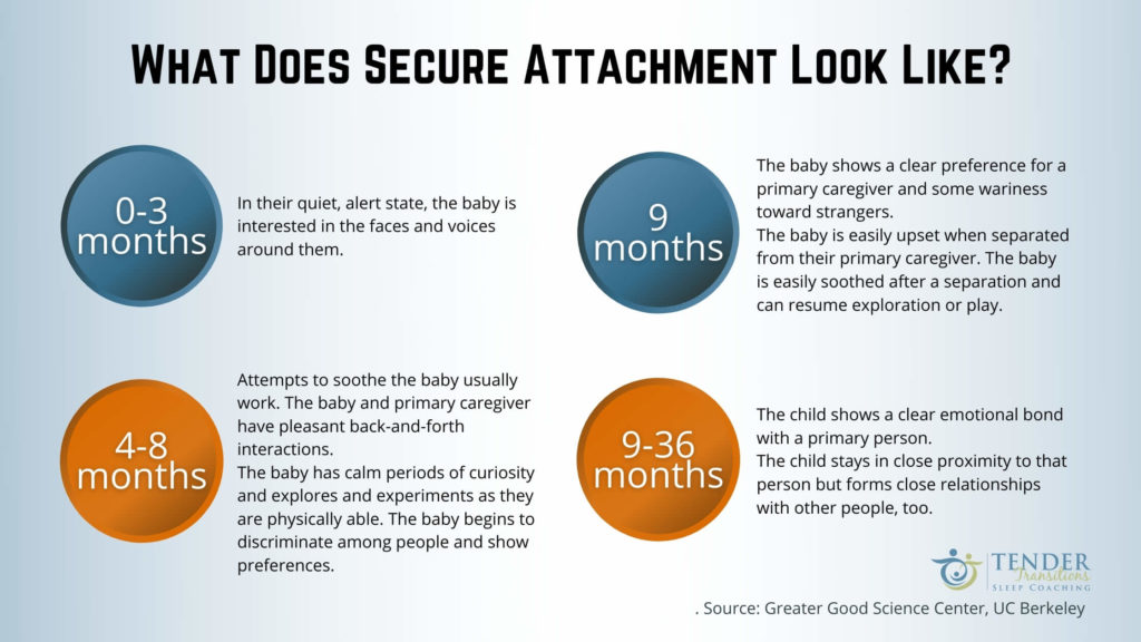 what does secure parenting look like?